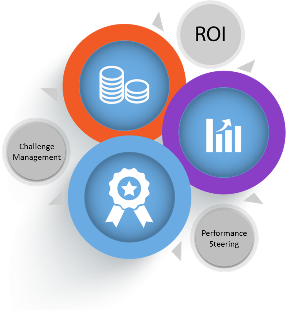 Master and manage your challenges, assessing incentive ROI