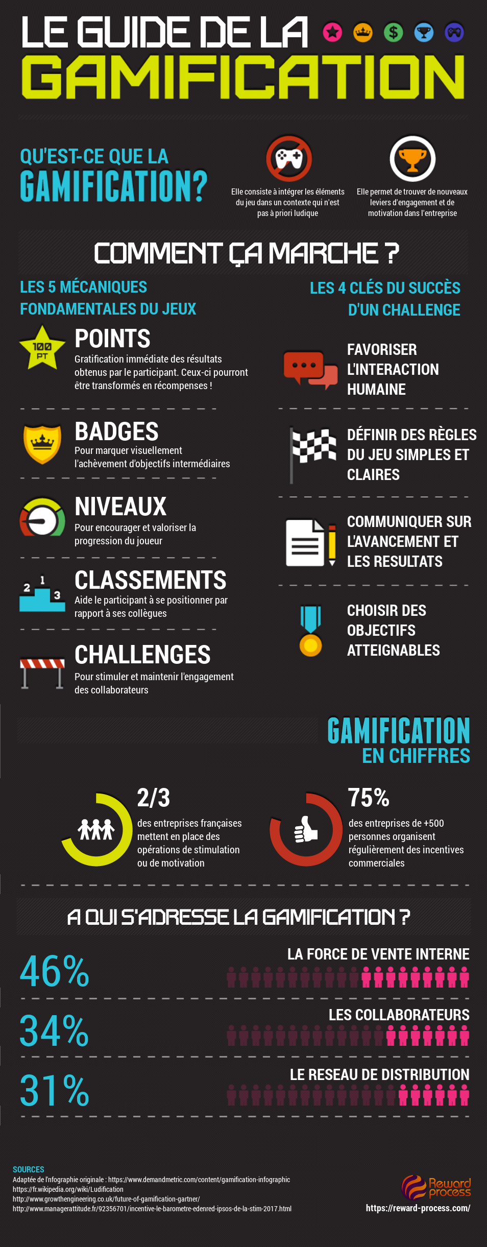 Infographie gamification guide reward process