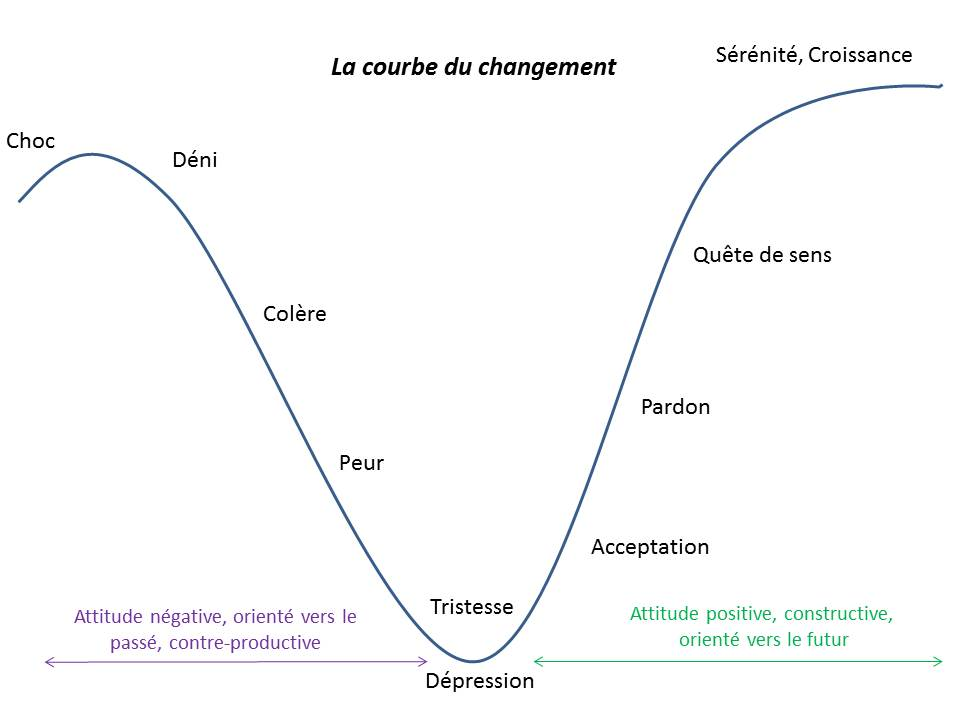 accompagnement du changement courbe du deuil Elisabeth Kübler-Ross
